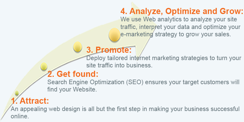 Steps needed for a complete and successful Web presence: Attract; Get found; Promote; Analyze, Optimize, and Grow.
